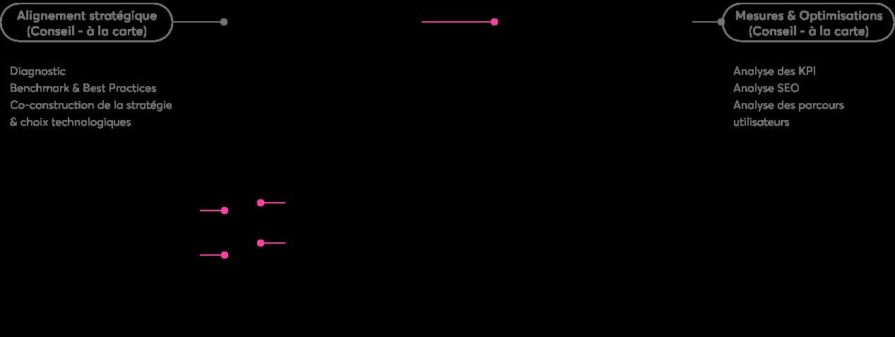 1.Schéma Méthodologie